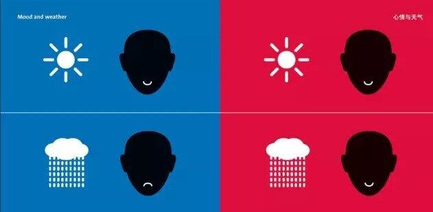 погода и настроение